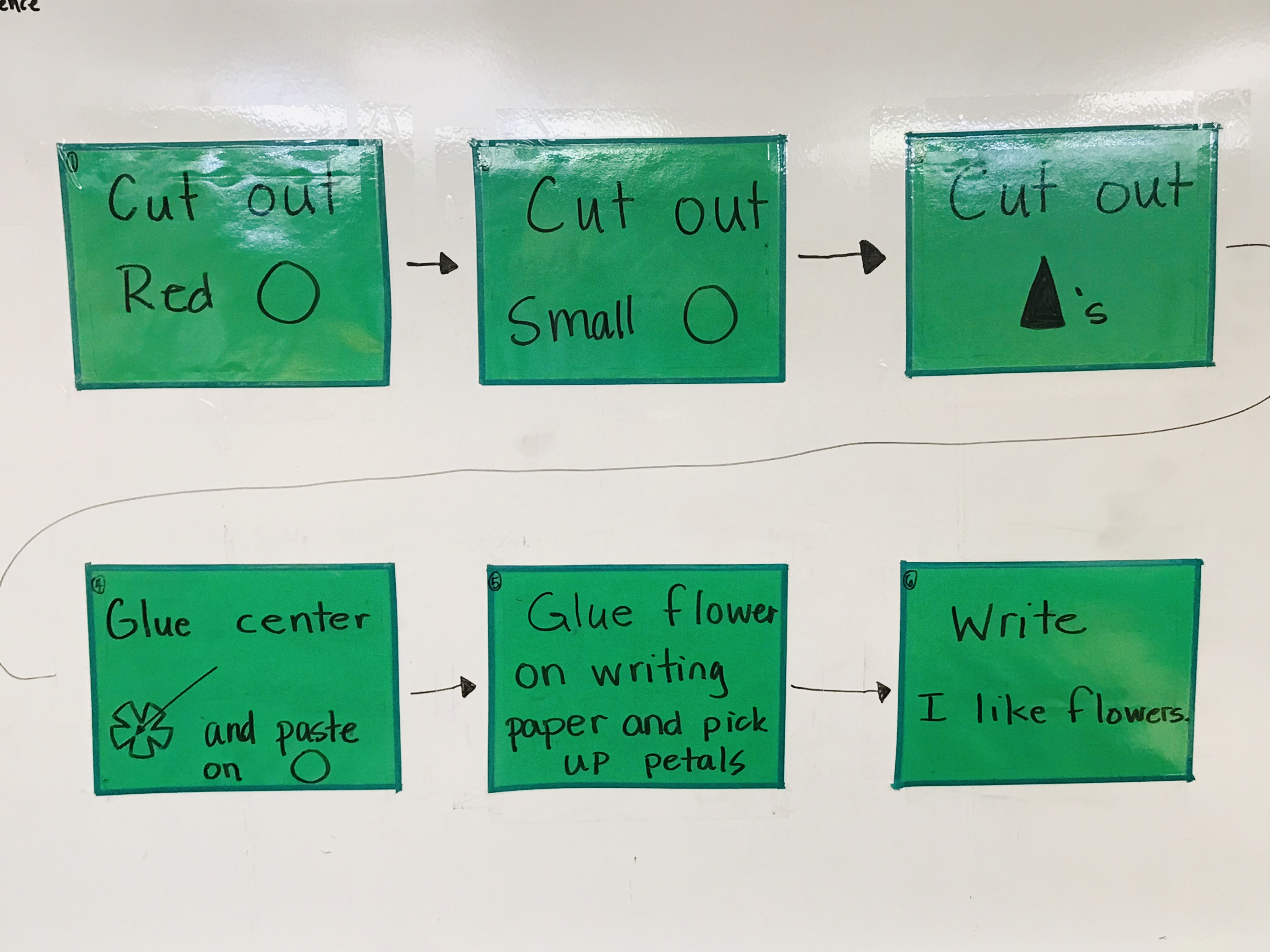 Green boxes with directions